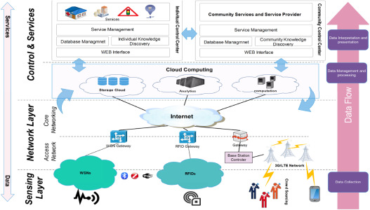A survey of privacy enhancing technologies for smart cities