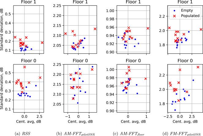 Improving ambient FM indoor localization using multipath