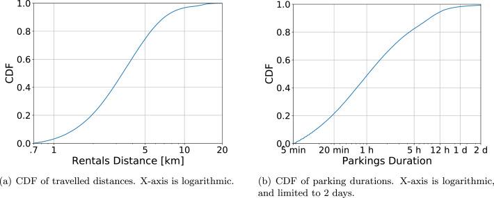 Free floating electric car sharing design: Data driven optimisation