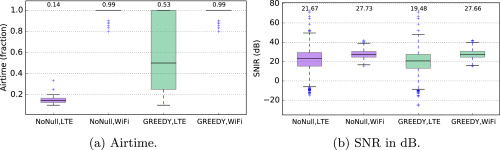 Null-While-Talk: Interference nulling for improved inter-technology