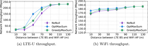 Null-While-Talk: Interference nulling for improved inter