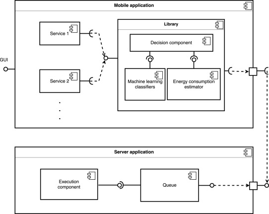 Adaptable mobile cloud computing environment with code