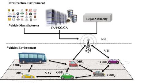An efficient CPPA scheme for intelligent transportation