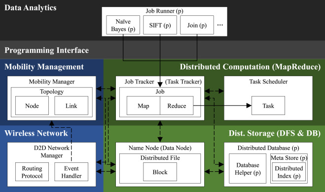 Maximizing MapReduce job speed and reliability in the mobile