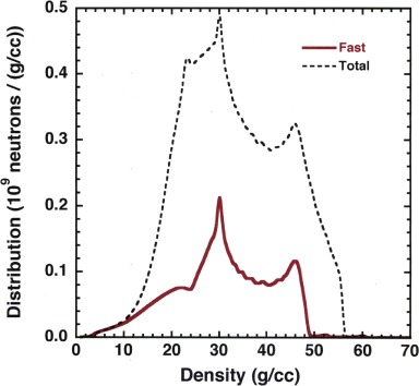 Using neutrons to measure keV temperatures in highly compressed plastic at  multi-Gbar pressures - ScienceDirect