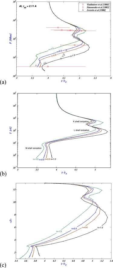 Critical Parameters Thermodynamic Functions And Shock Hugoniot Of
