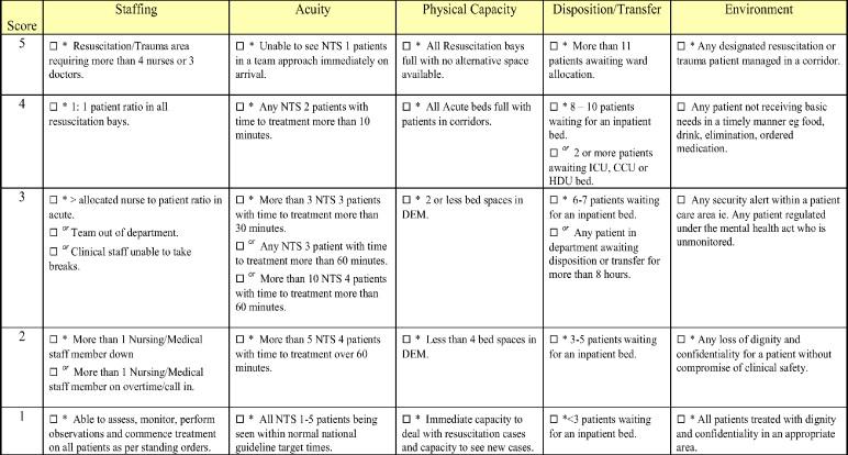 The Saphte Study The Comparison Of The Saphte Safe T