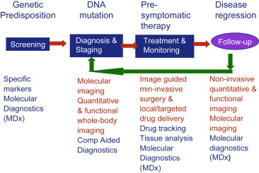 Imaging and cancer: A review - ScienceDirect
