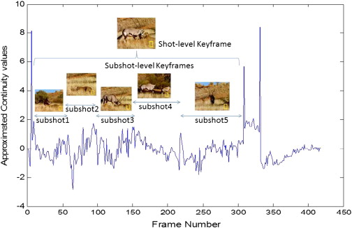 Shot based keyframe extraction for ecological video indexing and ...