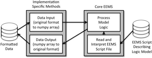 A platform-independent fuzzy logic modeling framework for