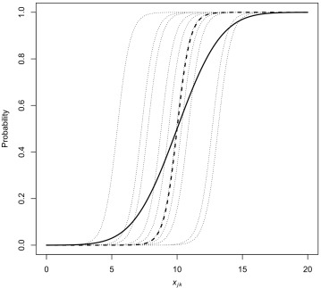 Logistic regression for clustered data from environmental