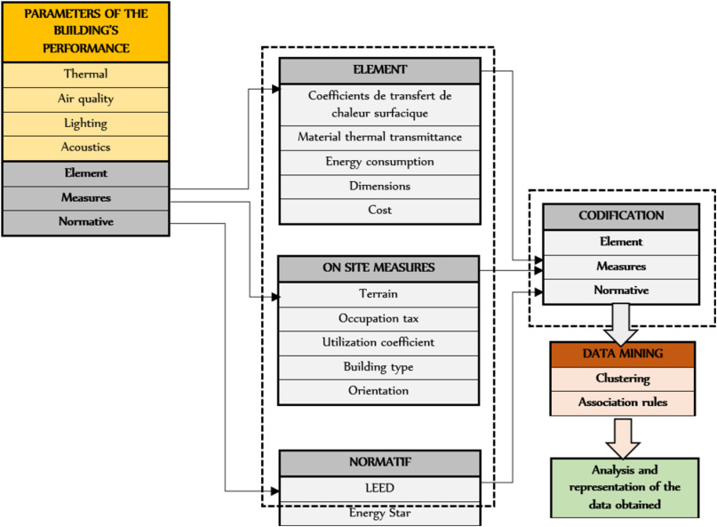 BIM-oriented data mining for thermal performance of
