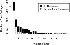 Evaluating a thesaurus for discovery of ecological data - ScienceDirect