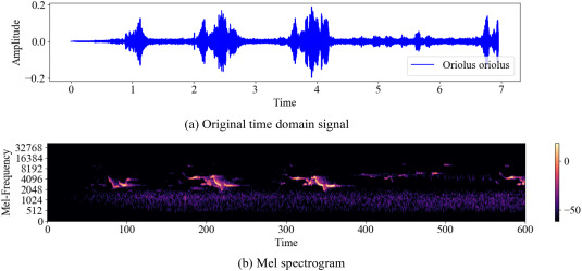 Spectrogram-frame linear network and continuous frame