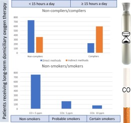 Adherence to Long-Term Oxygen Therapy  Influence of Tobacco Use