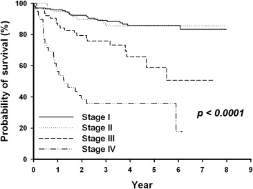Prognostic Value Of Tnm Stage And Tumor Necrosis For Renal Cell Carcinoma Sciencedirect