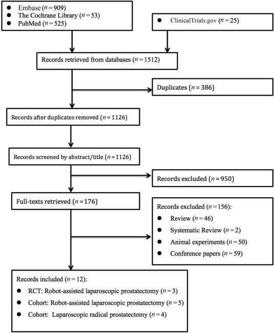 Efficacy And Safety Of Barbed Suture In Minimally Invasive Radical