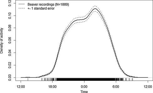 Beaver (Castor fiber) activity patterns in a predator-free landscape ...
