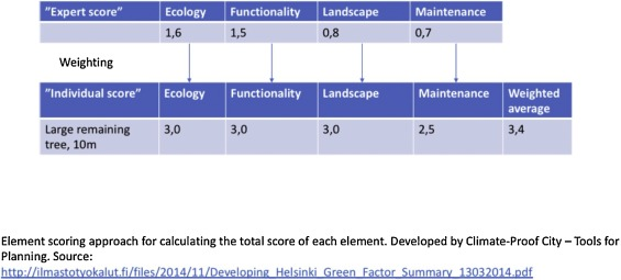 Planning for a green city: The Green Factor tool - ScienceDirect