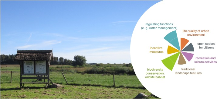 A Stakeholder Approach Door Opener For Farmland And