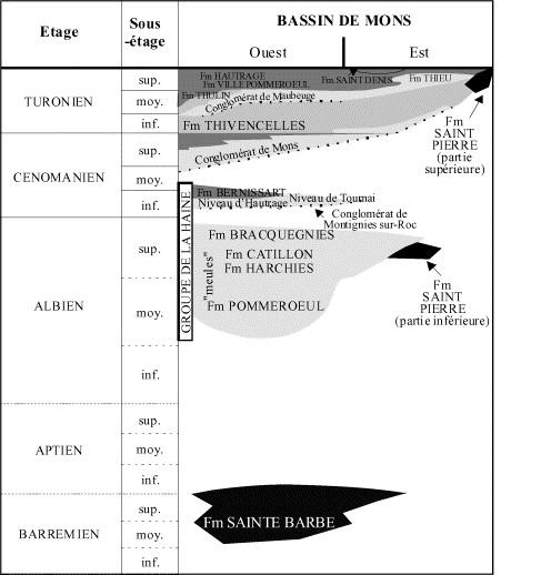 biologie absolue de définition de datation