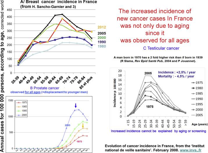 Cancer hormonal femme - Subiecte în Health