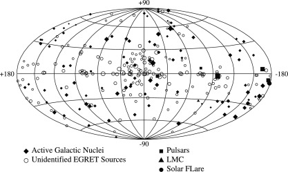 Space detectors for gamma rays (100 MeV–100 GeV): From EGRET