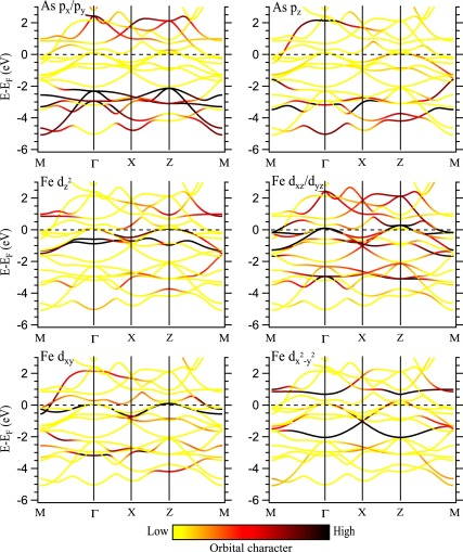 Spectral Properties Of Transition Metal Pnictides And Chalcogenides