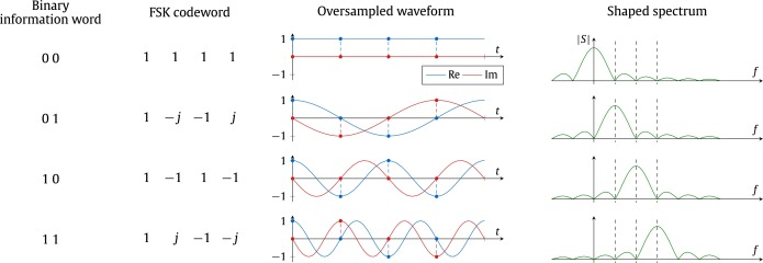 Turbo-FSK, a physical layer for low-power wide-area networks
