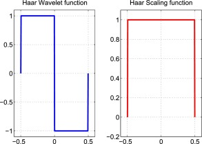Wavelet modulation: An alternative modulation with low