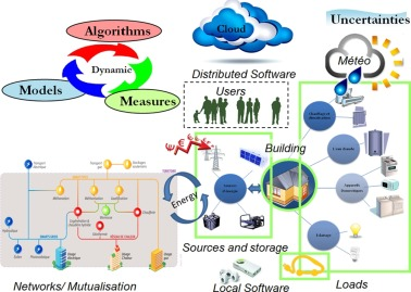 """Smart buildings"""" integrated in """"smart grids"""": A key"""