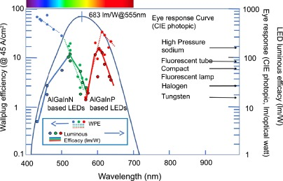 Historical perspective on the physics of artificial lighting ... on