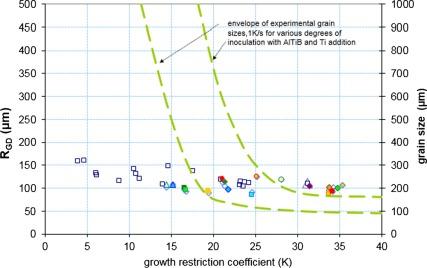 Recent advances in the metallurgy of aluminium alloys  Part
