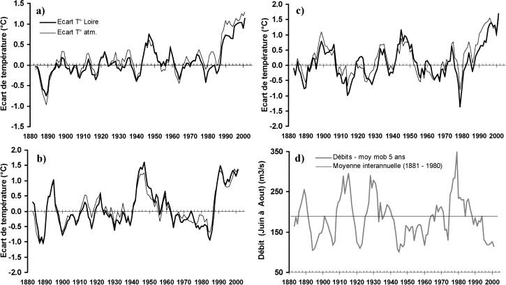 Water Temperature Behaviour In The River Loire Since 1976