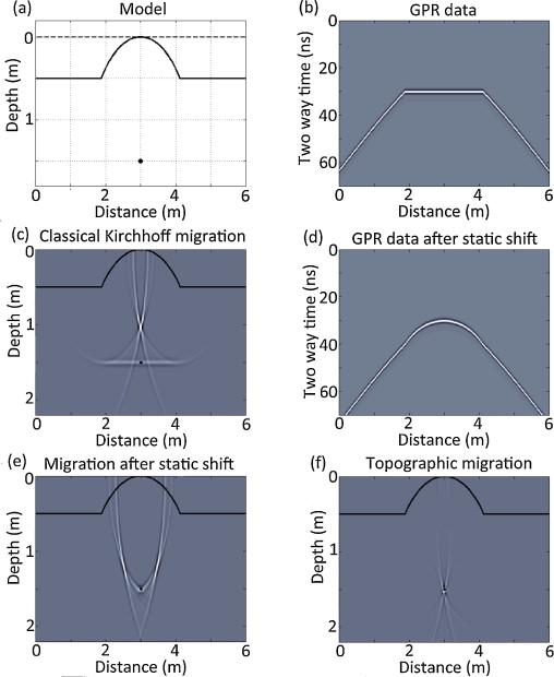 ground penetration radar migration