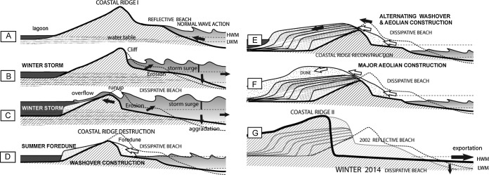 Holocene Formation And Evolution Of Coastal Dunes Ridges Brittany