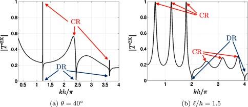 Effective birefringence to analyze sound transmission through a download full size image ccuart Choice Image