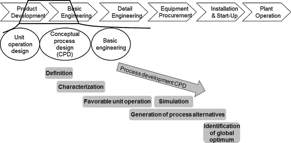 Process design based on physicochemical properties for the example