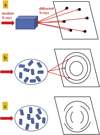 In lab x ray fluorescence and diffraction techniques for schematic representation of the diffraction patterns on a plane detector from a single crystal a a polycrystalline powder b and a preferential ccuart Image collections