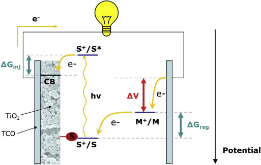 1 s2.0 S1631074815001617 gr10 - Application Of Metal Complexes In Solar Energy Conversion