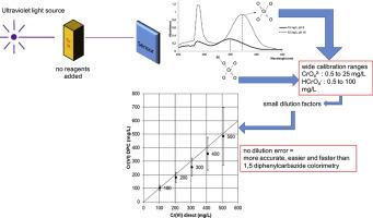 Hexavalent chromium quantification in solution: Comparing