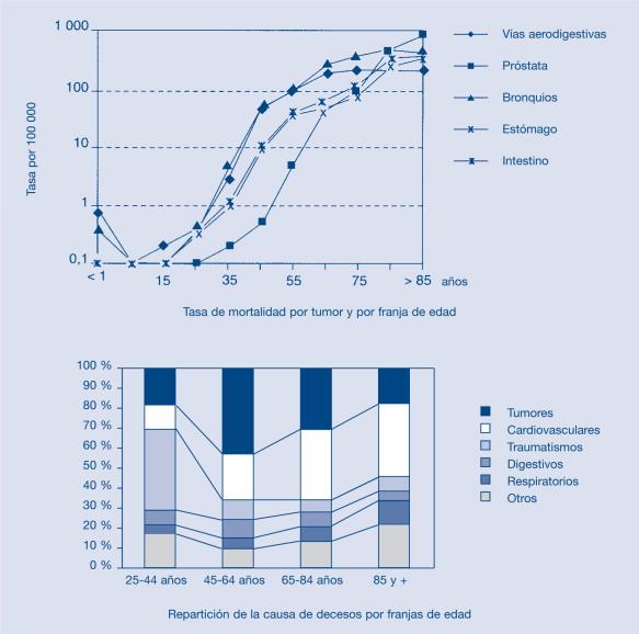 cáncer de próstata clínicamente significativo 66