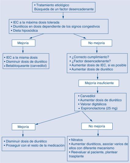 mecanismo de edema betabloqueantes