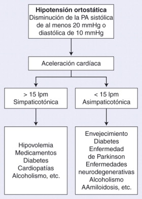 Definicion tono hipertension postural