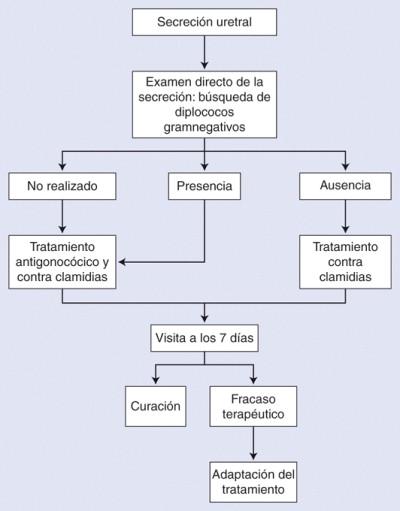 síntomas y complicaciones de la uretritis