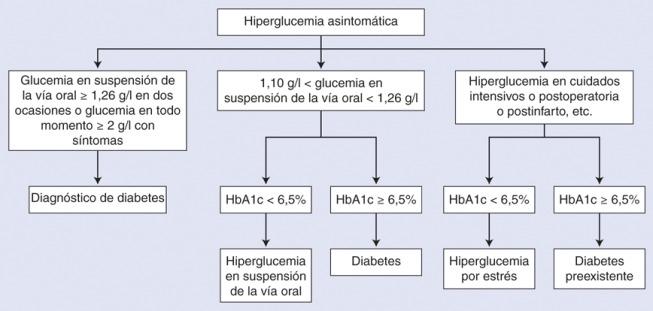 diabetes asintomática
