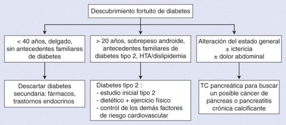 diabetes mellitus tipo 2 descompensada en hiperglucemia