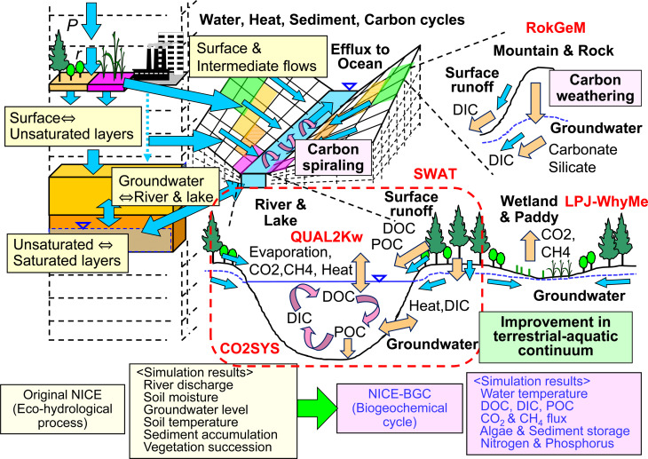 New perspective for eco hydrology model to constrain missing role of download high res image 2mb ccuart Choice Image