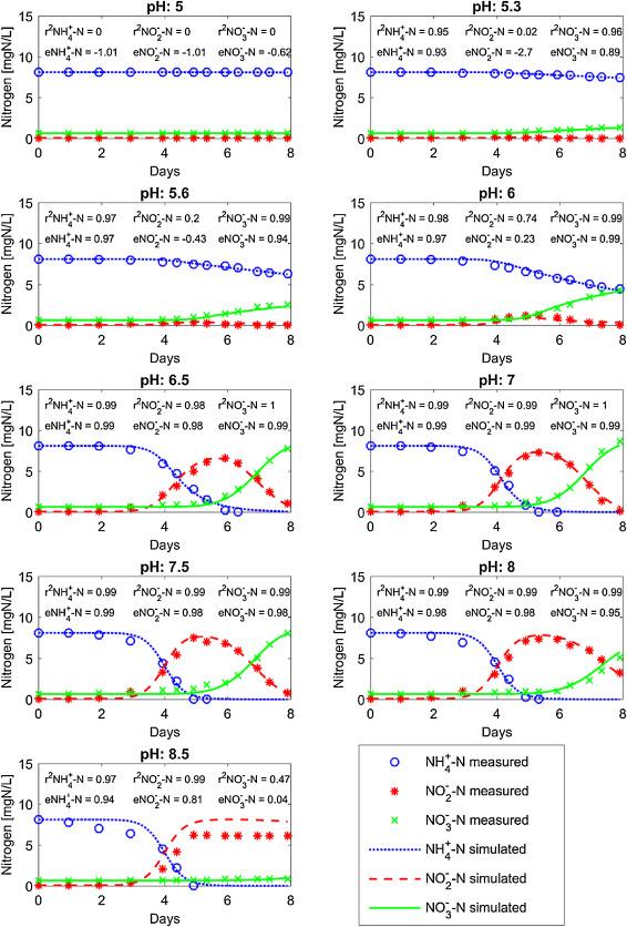 Kinetics and simulation of nitrification at various pH