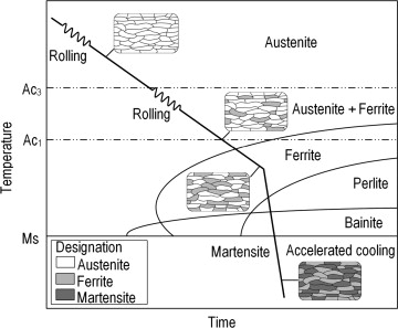 Dual phase steels microstructure and properties consideration based advanced high strength steel phase transformations as a result of the cooling mode ccuart Image collections